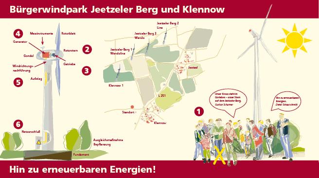 Das Thema der Tafel ist die Entstehung und Funktion des Windparkes Klennow im Wendland.